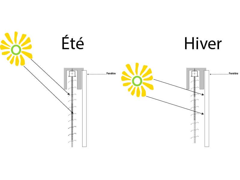 illustration rayon de soleil avec un brise soleil